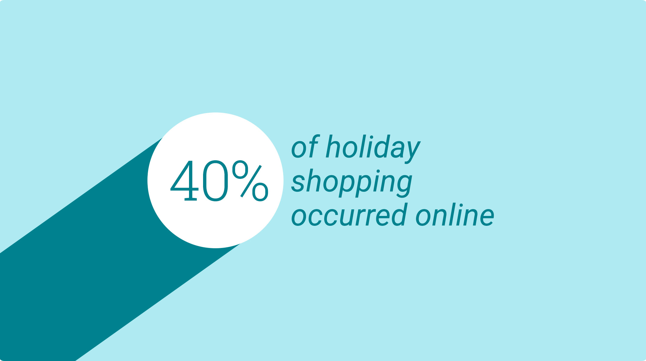 5 Holiday Shopping Trends to Watch in 2015