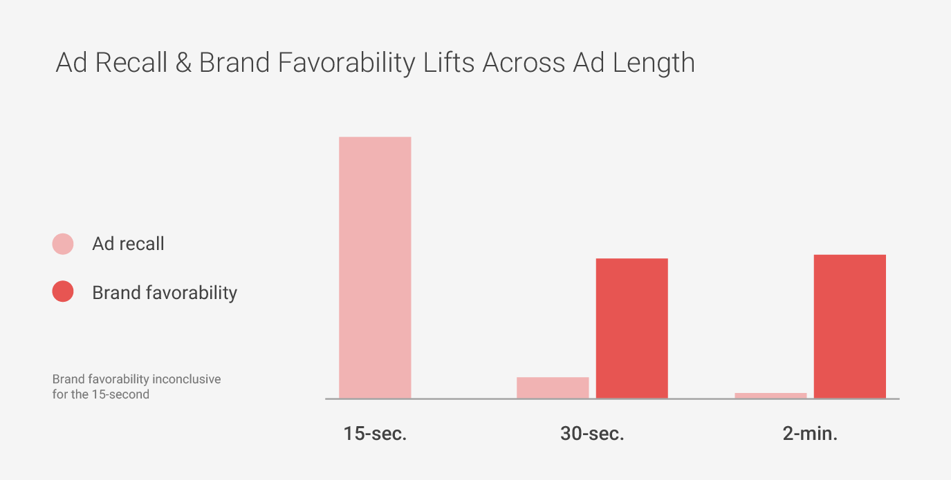 Ad Recall & Brand Favorability Lifts