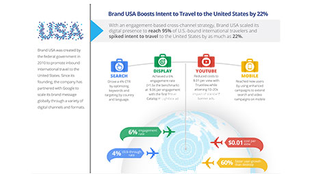 Infographic: Brand USA Boosts Travel Intent by 22% With Cross-Media Digital Campaign