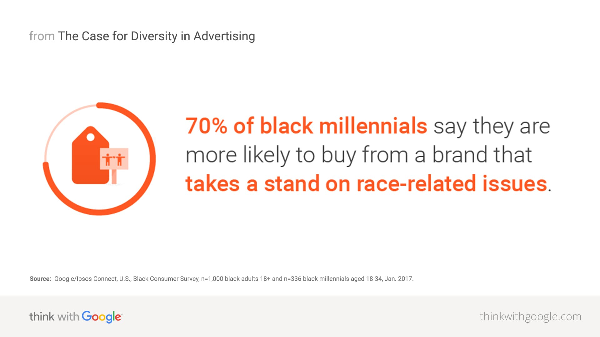 the case for diversity in advertising think with google