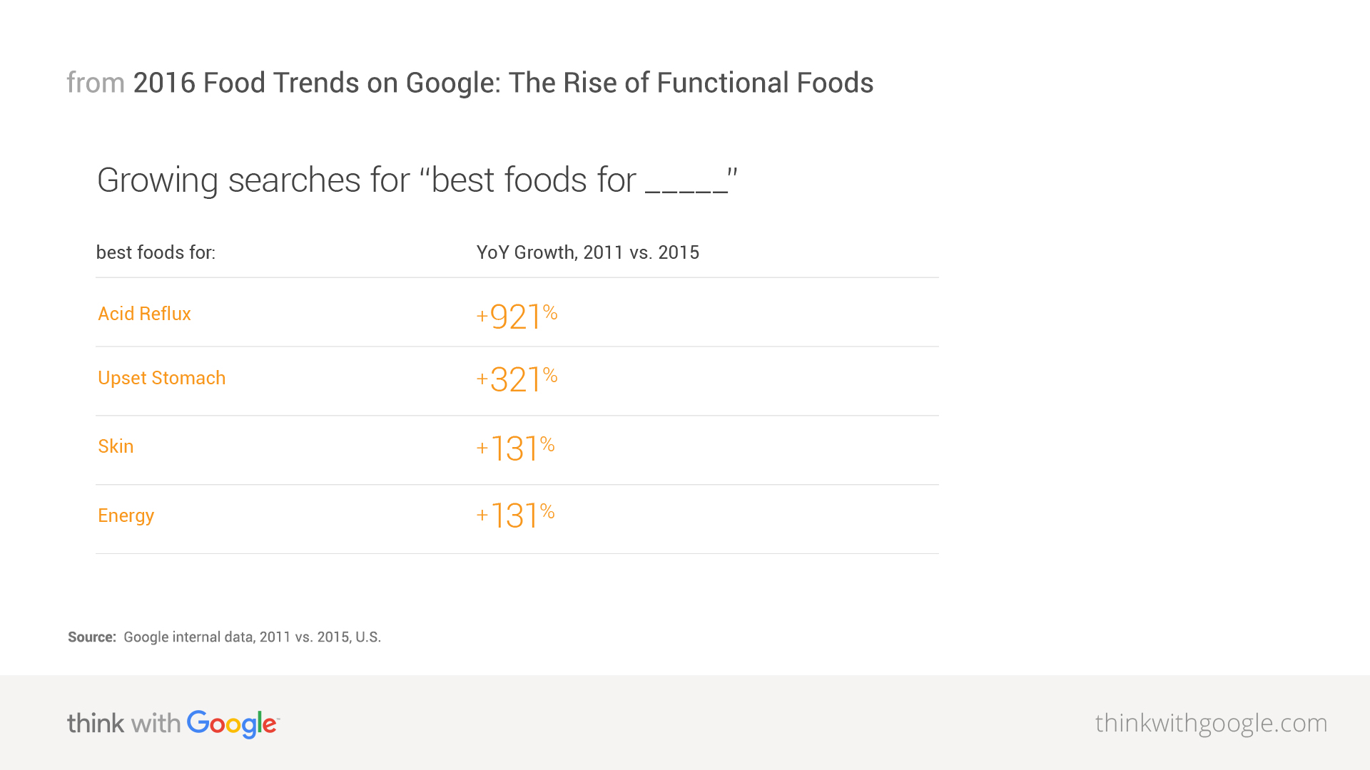 2016 food trends on google the rise of functional foods think google internal data 2011 vs 2015 u s