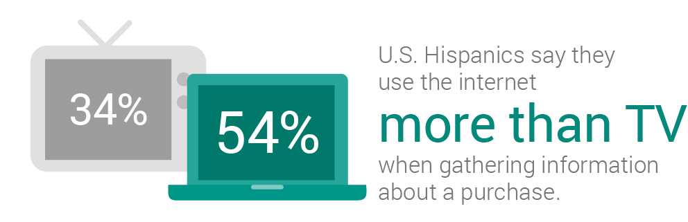 hispanics-use-internet-more-than-tv-for-