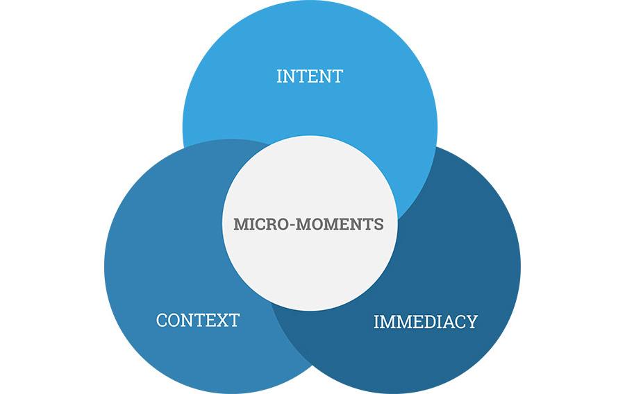 Micro Moments nach Google