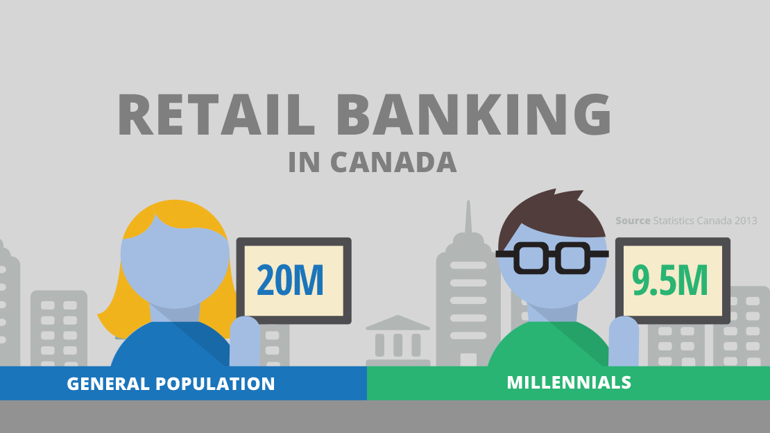 Canadian Millennials Invest Their Time in Online Banking
