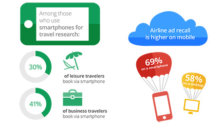 Mobile Brand Value of Search: United Airlines