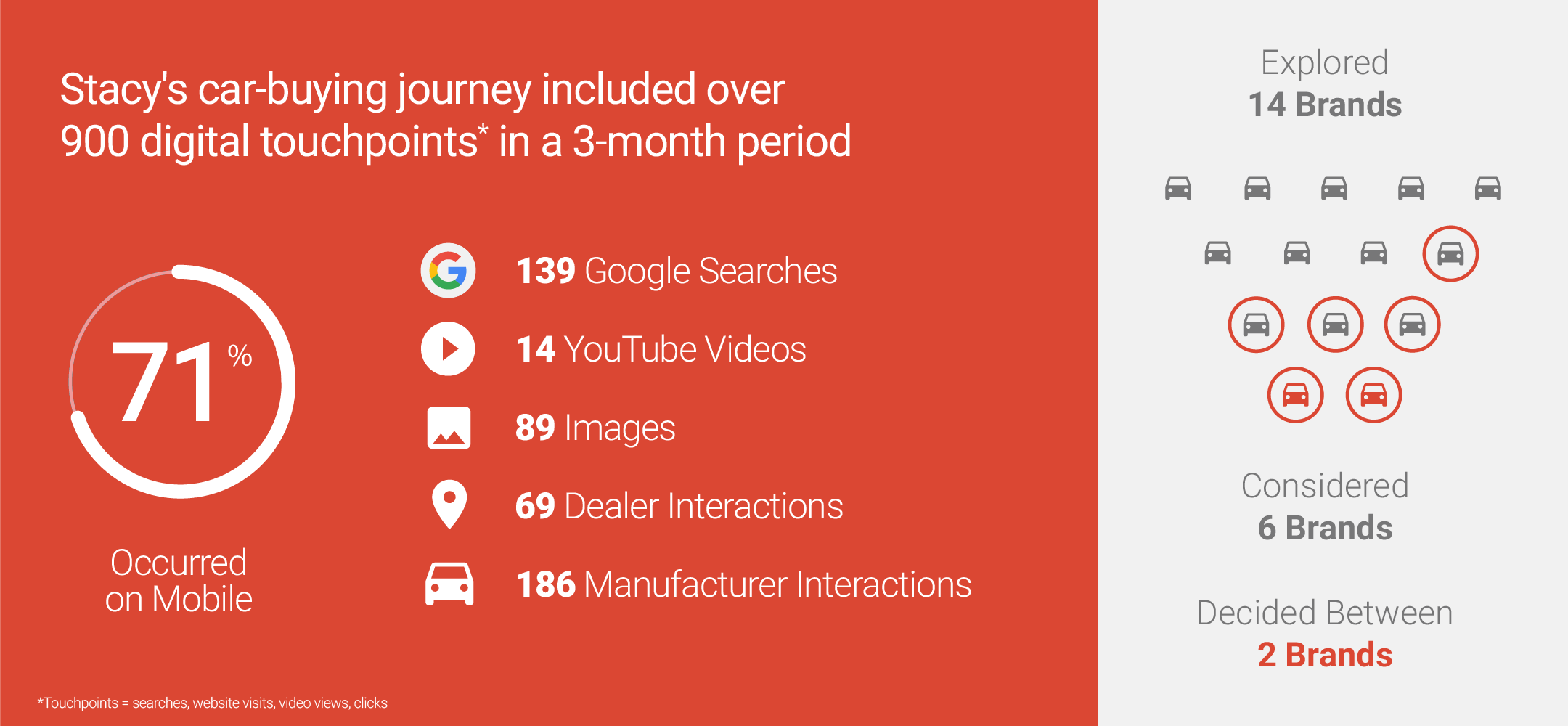 A summarized infographic of the various digital touchpoints in a 3-month period