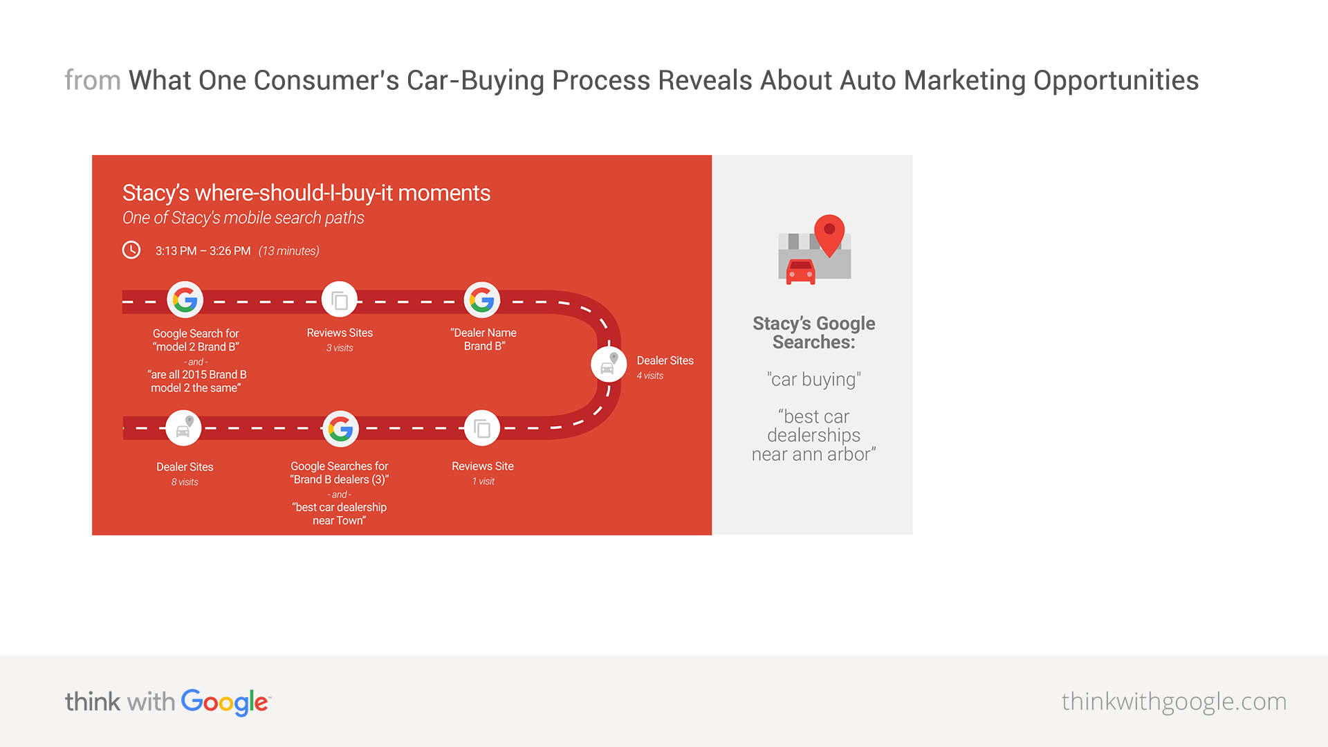 The CarBuying Process One Consumers  Digital Interactions - Graphics for cars near me