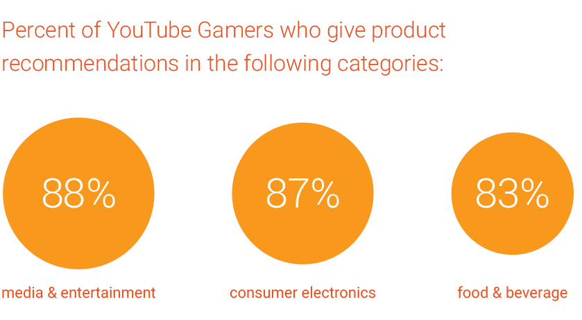 YouTube Gamers product recommendations