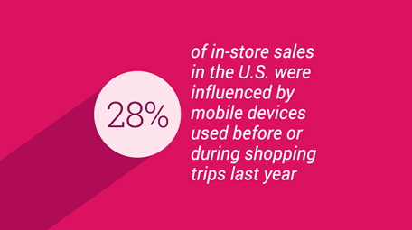 Micro-Moments and the Shopper Journey: A New Report from Harvard Business Review