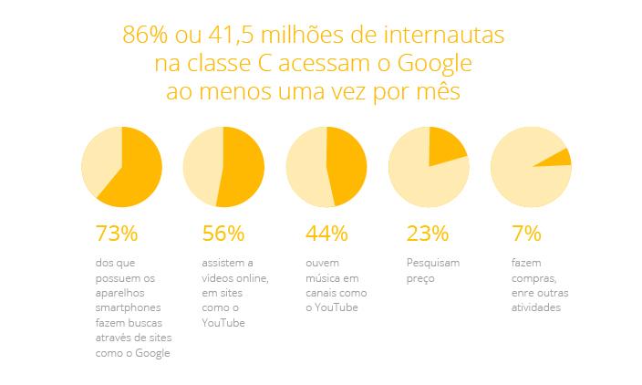 Internet Classe C